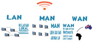 Mengenal Sistem Jaringan Lan Man Wan